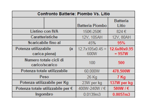Batteria al Litio Power Buddy Energy Research 12 Vdc 80Ah  7 kg